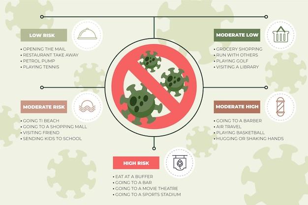 Coronavirus-risikostufen nach aktivitätsinfografiken Kostenlosen Vektoren