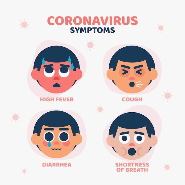 Corona Smyptome