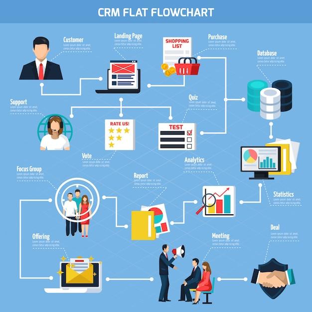 Crm flaches flussdiagramm Kostenlosen Vektoren