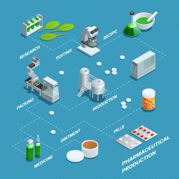 Darstellung der pharmazeutischen produktionsschritte aus der forschung anhand eines flussdiagramms Kostenlosen Vektoren