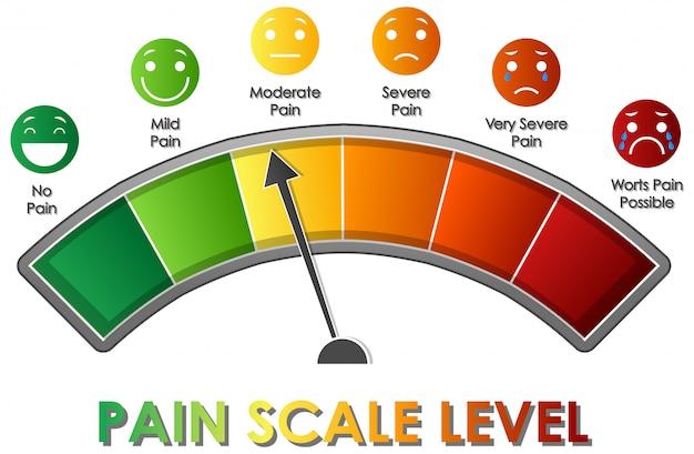 Das diagramm zeigt die schmerzskala mit verschiedenen farben Kostenlosen Vektoren
