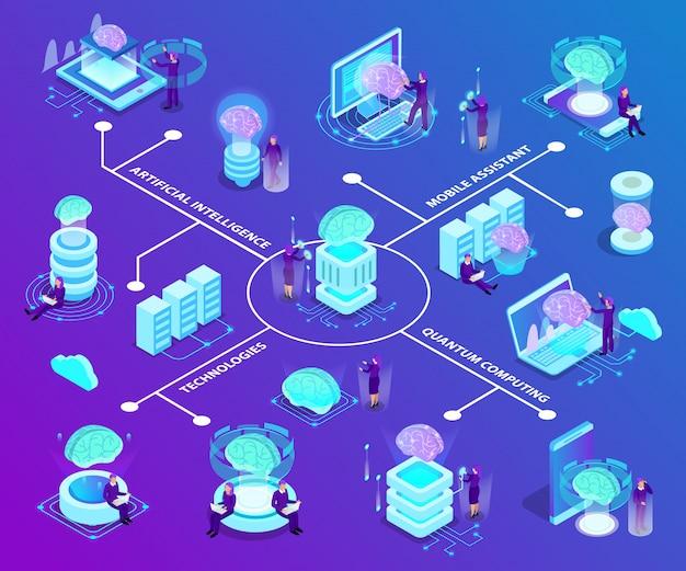 Das isometrische flussdiagramm der künstlichen intelligenz mit einer reihe von glühsymbolen illustrierte moderne innovative technologien, die in der quantenverarbeitung und in mobiler software verwendet werden Kostenlosen Vektoren