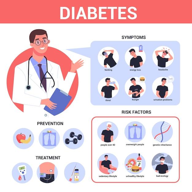 Diabetes infografik. symptome, risikofaktoren, prävention und behandlung. problem mit dem zuckerspiegel im blut. idee der gesundheitsversorgung und behandlung. diabetiker. illustration Premium Vektoren