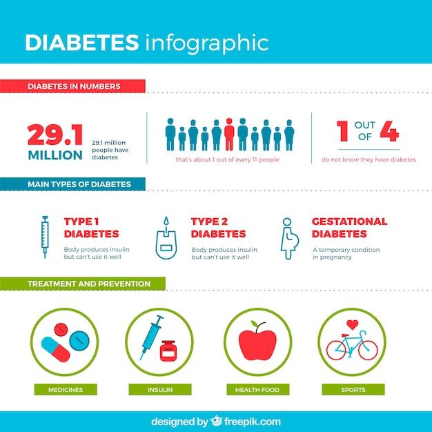 Diabetes infographic mit flachem design Kostenlosen Vektoren