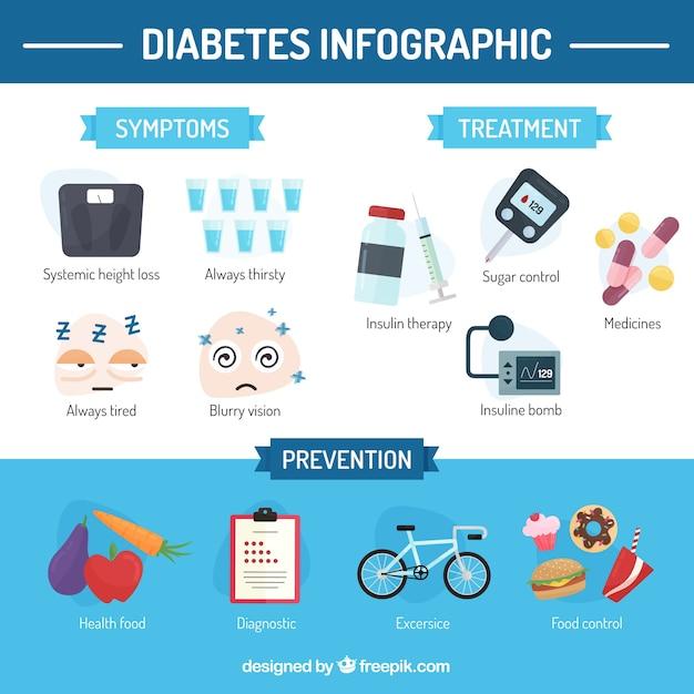 Diabetes-symptome infographic in der flachen art Kostenlosen Vektoren