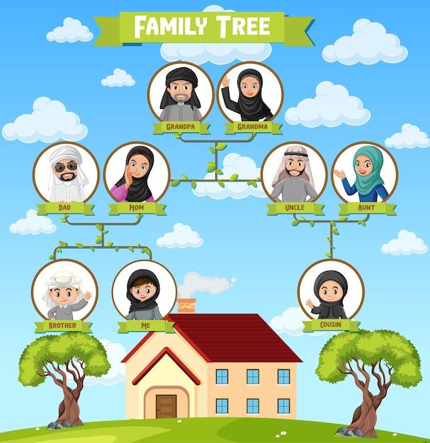 Diagramm, das drei generationen der arabischen familie zeigt Kostenlosen Vektoren