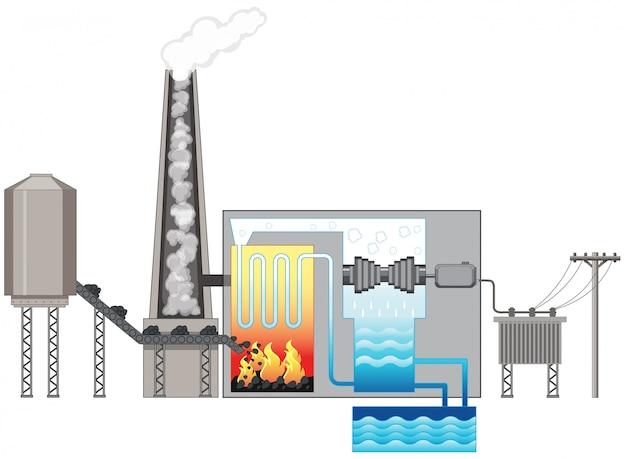 Diagramm, das wasserkraft zeigt Kostenlosen Vektoren