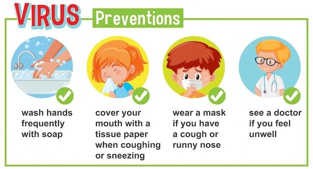 Diagramm mit coronavirus mit symptomen und möglichkeiten, dies zu verhindern Premium Vektoren