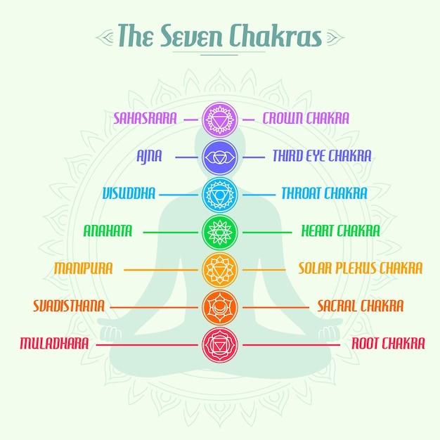 Die pyramide der sieben körperchakren Kostenlosen Vektoren