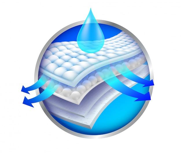 Die schritte der 4 schichten der nanoadsorption, belüftung und feuchtigkeit werbung damenbinden, windeln, matratzen und erwachsene alle arbeiten, die mit dem absorbieren verbunden sind. Premium Vektoren
