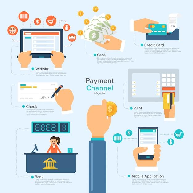 Digitale zahlung Premium Vektoren