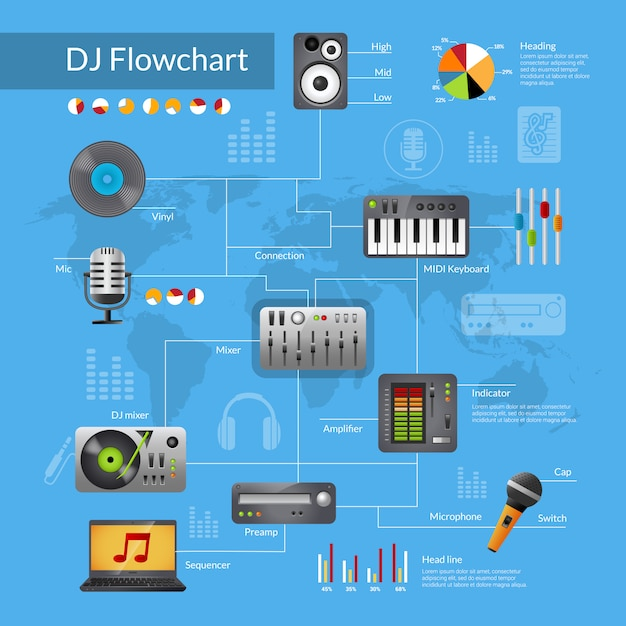 Dj-ausrüstungsflussdiagramm Kostenlosen Vektoren