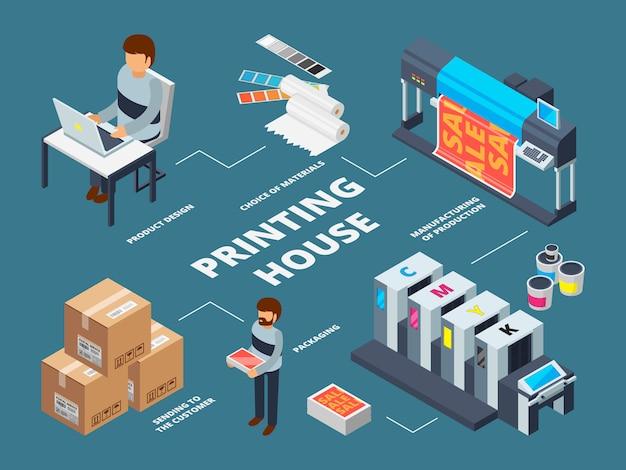 Druckereiindustrie. plotter-inkjet-offsetmaschinen für die produktion von kommerziellen digitalen dokumenten mit isometrischen bildern Premium Vektoren
