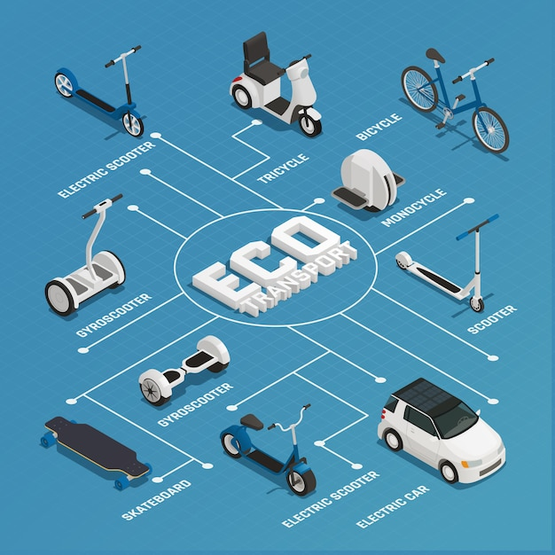 Eco transport isometric flowchart Kostenlosen Vektoren
