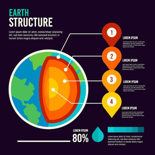 Erdstruktur infografik Kostenlosen Vektoren