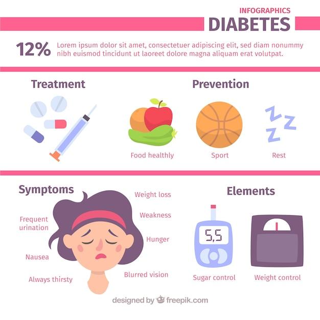 Erklärender diabetes infographic mit flachem design Kostenlosen Vektoren