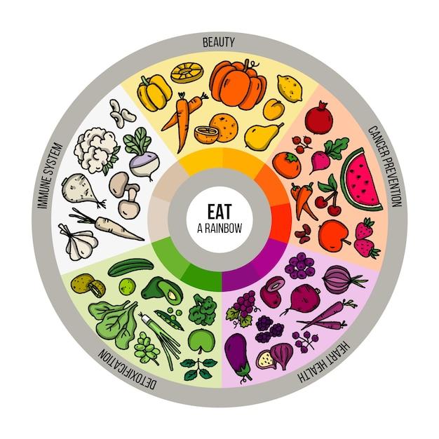 Essen sie einen regenbogen gesunder lebensmittel infografik Kostenlosen Vektoren