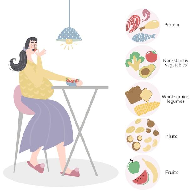 Essgewohnheiten und ration der schwangeren frau. gesunde ernährung für das konzept der schwangeren frau. Premium Vektoren