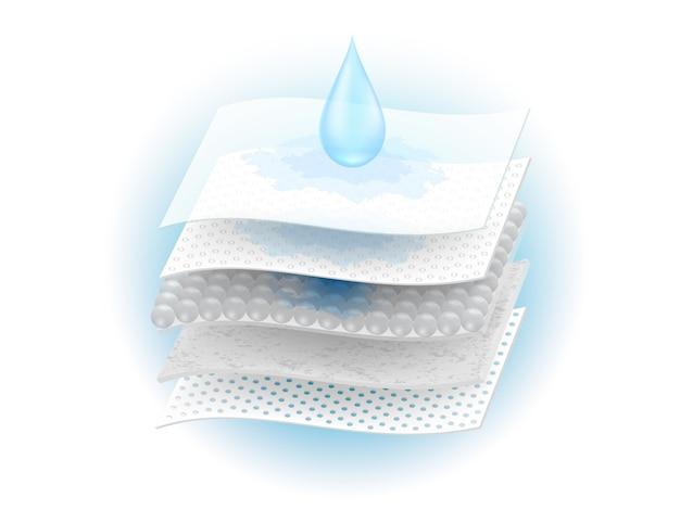 Feuchtigkeitsabsorbierende folie und belüftung durch viele materialien. Premium Vektoren