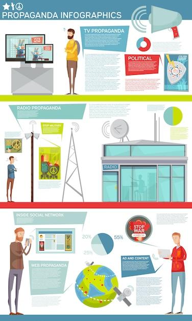 Flache infografiken, die informationen über verschiedene arten sozialer und politischer propaganda enthalten Kostenlosen Vektoren