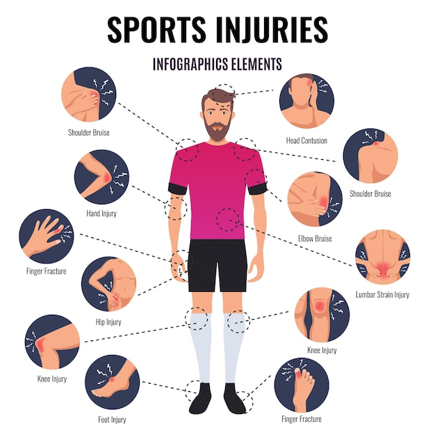 Flaches rundes infographic elementdiagramm der allgemeinen sportverletzungen mit kopfquetschungsschulter-quetschungsfingerbruch Kostenlosen Vektoren