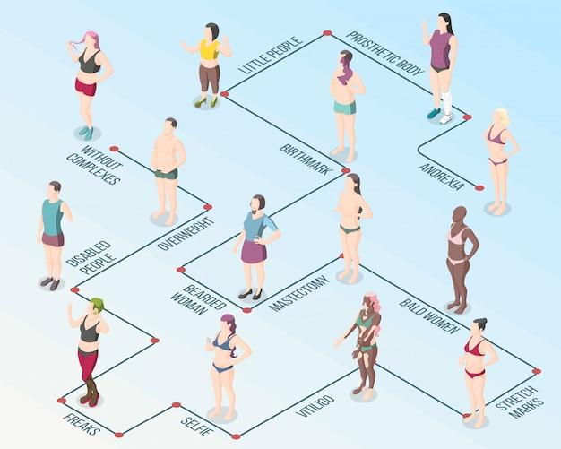 Flussdiagramm zur bewegung der körperpositivität Kostenlosen Vektoren