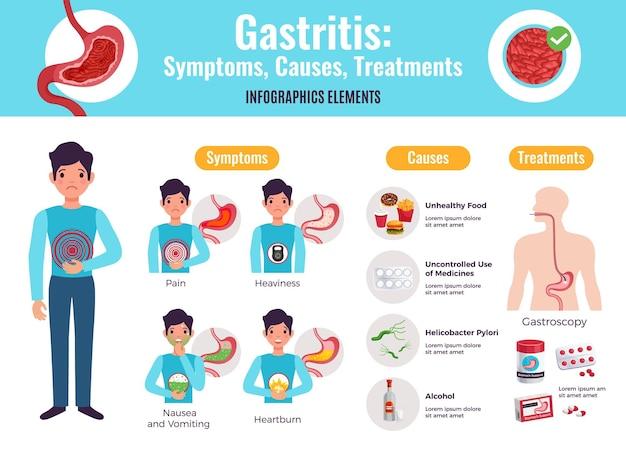 Gastritis symptome verursacht behandlungen umfassende infografik poster mit ungesunden lebensmitteln beispiele gastroskopie verfahren medizin flach Kostenlosen Vektoren