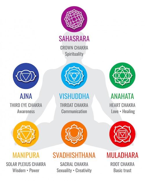 Geistige indische chakra symbole, heilige geometrierelationsikonen. liebe und heilung, solar Premium Vektoren
