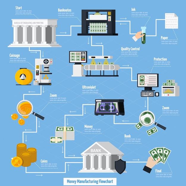 Geldfertigungsflussdiagramm Kostenlosen Vektoren