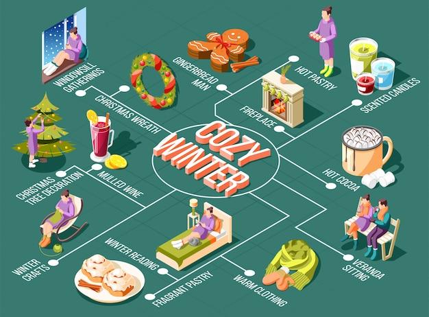 Gemütliches winterflussdiagramm mit fensterkranz-versammlungen weihnachtskranz und baumdekoration duftkerzen kaminelemente isometrische illustration Kostenlosen Vektoren