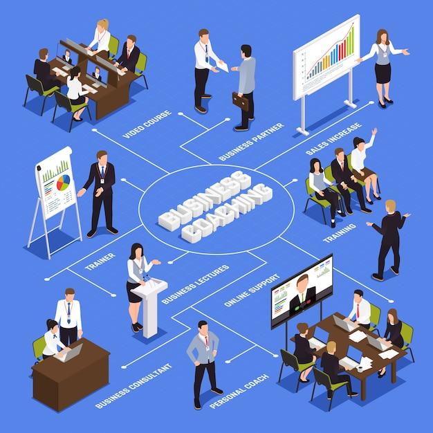 Geschäft, das isometrisches flussdiagramm mit persönlichen trainersymbolen trainiert Kostenlosen Vektoren