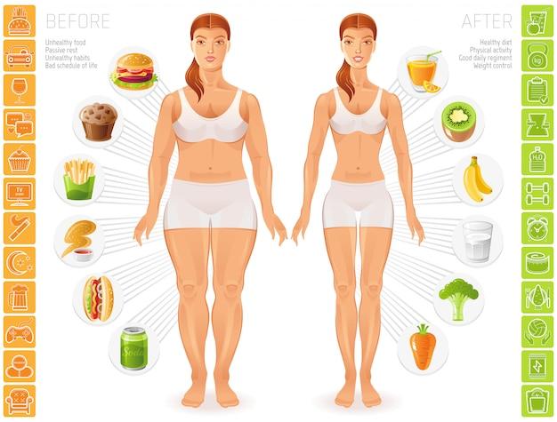 Gesunde und ungesunde menschen lifestyle infografiken. schlanke und dicke figuren junger frauen. Premium Vektoren