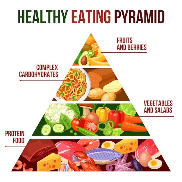 Gesundes essen-pyramiden-plakat Kostenlosen Vektoren