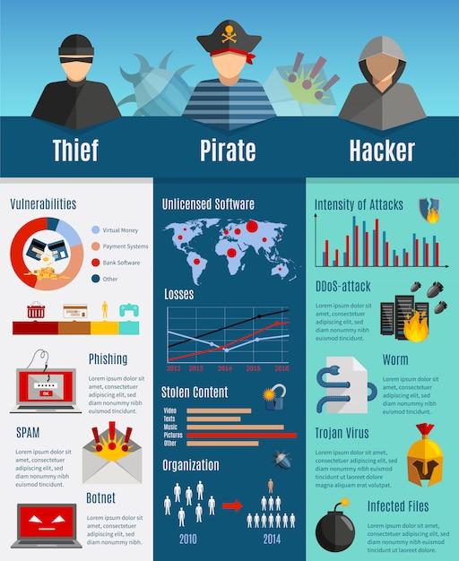 Hacker-aktivität infografiken layout mit gestohlenen inhalt statistiken intensität der angriffe diagramme Kostenlosen Vektoren