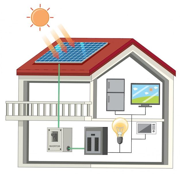 Haus mit verschiedenen elektronischen geräten Kostenlosen Vektoren