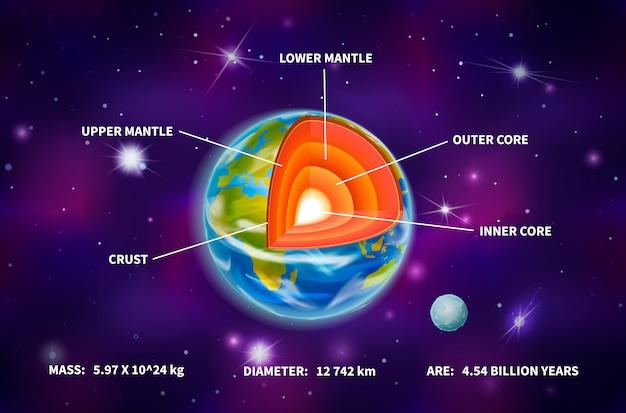 Helle erde planetenstruktur Premium Vektoren