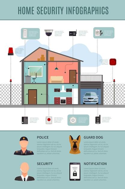 Home-sicherheit-infografiken-layout mit hausschutz und benachrichtigung und schutzsysteme Kostenlosen Vektoren