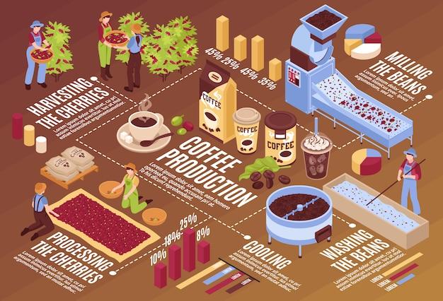 Horizontale flussdiagrammzusammensetzung der isometrischen kaffeeproduktion mit lokalisierten infographic elementanlagen mit dem bohnenverpacken und -leuten Kostenlosen Vektoren