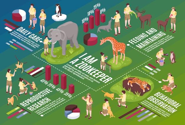Horizontale flussdiagrammzusammensetzung der isometrischen zooarbeiter mit infografischem symboltext und den bildern der vektor-illustration von menschen und tieren Kostenlosen Vektoren