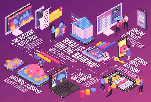 Horizontale flussdiagrammzusammensetzung des isometrischen online-mobile-banking mit isolierten bildern und piktogrammen der infografikikonen mit text Kostenlosen Vektoren