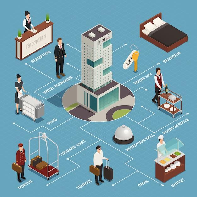 Hotelservice einschließlich empfangsträger mit isometrischem flussdiagramm des gepäckreinigungsbuffets auf blau Kostenlosen Vektoren