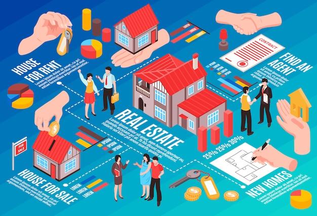 Immobilienagentur isometrische flussdiagramm agenten und kunden häuser zum verkauf und miete vektor-illustration Kostenlosen Vektoren