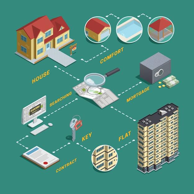 Immobilienverkaufs-suche isometrisches flussdiagramm Kostenlosen Vektoren