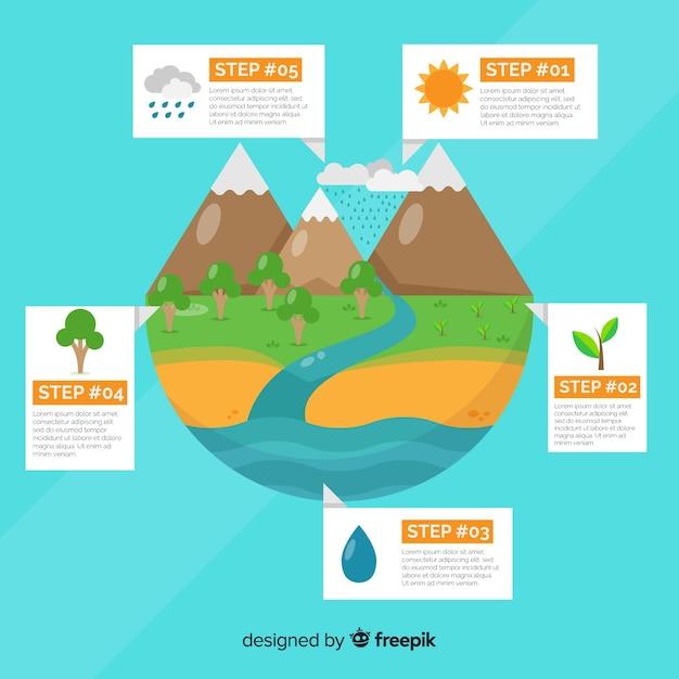 Infografik hintergrund des ökosystems Kostenlosen Vektoren