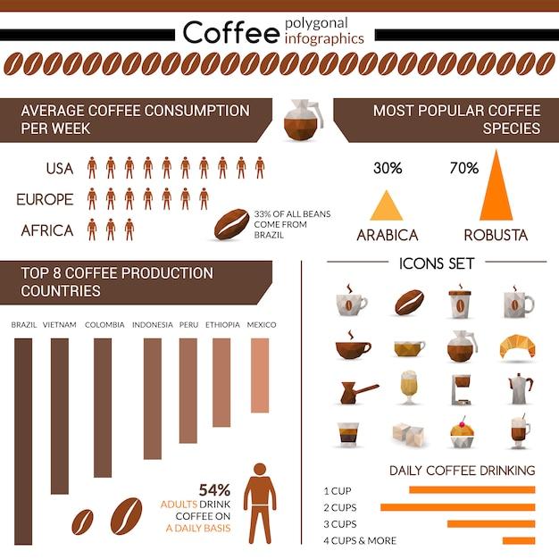Infografik kaffeeproduktion und -verbrauch Kostenlosen Vektoren