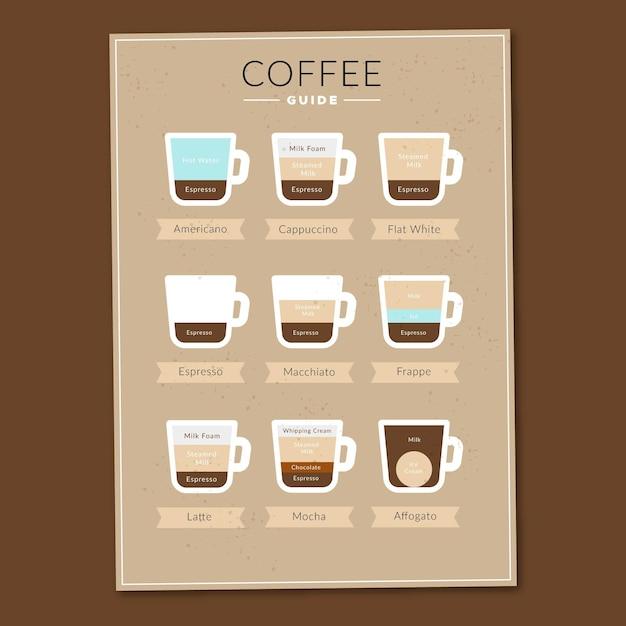 Infografik leitfaden poster von kaffeesorten Kostenlosen Vektoren