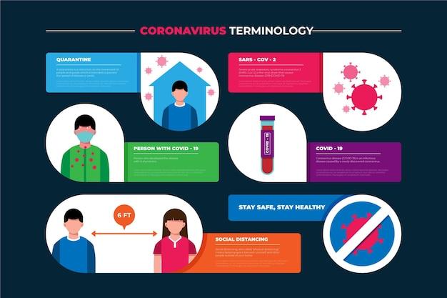 Infografik zur coronavirus-terminologie Kostenlosen Vektoren