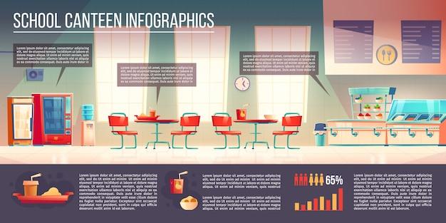Infografiken der schulkantine, café oder esszimmer mit theke und tabletts mit speisen und getränken, tische mit stühlen, verkaufsautomaten mit snacks oder getränken Kostenlosen Vektoren
