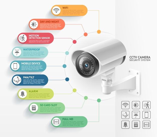 Infografiken der videoüberwachungssysteme für überwachungskameras Premium Vektoren