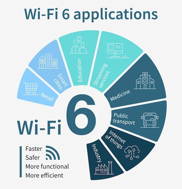 Infografiken für anwendungen der wi-fi 6-generation Premium Vektoren